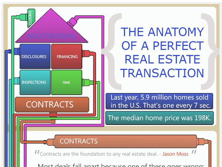 Anatomy of the real estate deal
